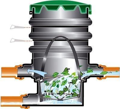 Regenwasserfilter Erdfeinfilter begehbar GARANTIA 340002